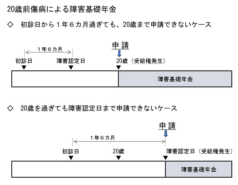 初診日 が20歳前(20歳前傷病)の申請時期